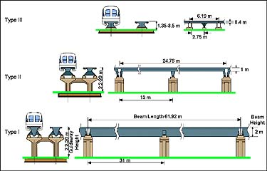 different types of beams pdf